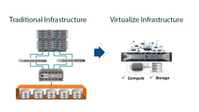traditional-vs-virtualize