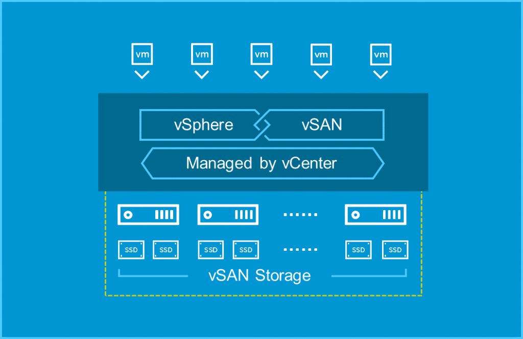 HCI Powered by VMware vSAN